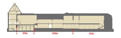 Coupe sur le bâtiment retraçant les différentes époques de constructions
