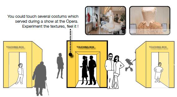La boîte à toucher permet d'appréhender des éléments de costumes des opéras