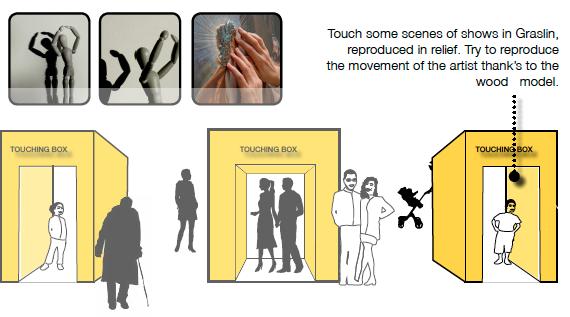 La boîte à toucher permet d'appréhender la scénographie des spectacles