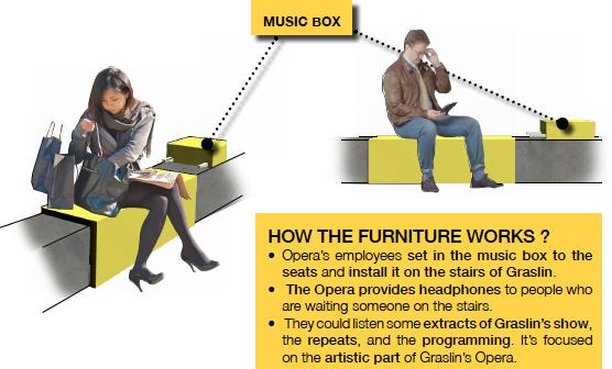 Des installations sur les marches du théâtre permettent d'écouter de la musique
