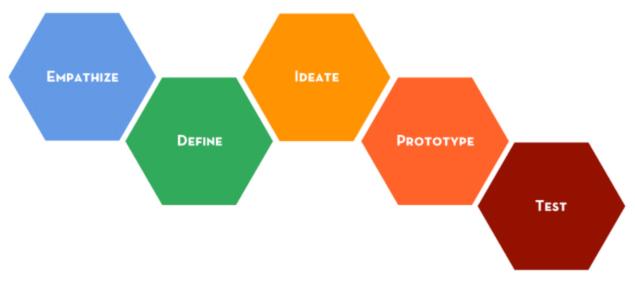 Schema du design thinking