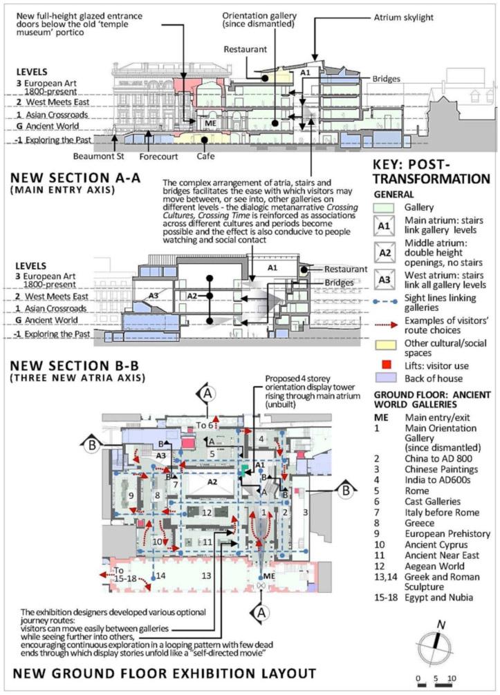 Fig. 4. Le musée transformé : coupes et plan du rez-de-chaussée pour la transformation du musée (2009).