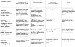 Exemple de tableau d'observation des usages