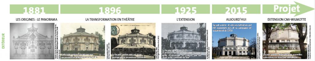 Frise historique des évolutions architecturales du théâtre Marigny. Crédit : Clé Millet International, extrait de la notice architecturale.