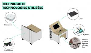 Schéma du concept de la maquette tactile et numérique